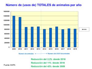 Los animales usados para experimentación en España durante 2019